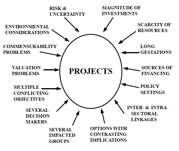 Context of Project Evaluation