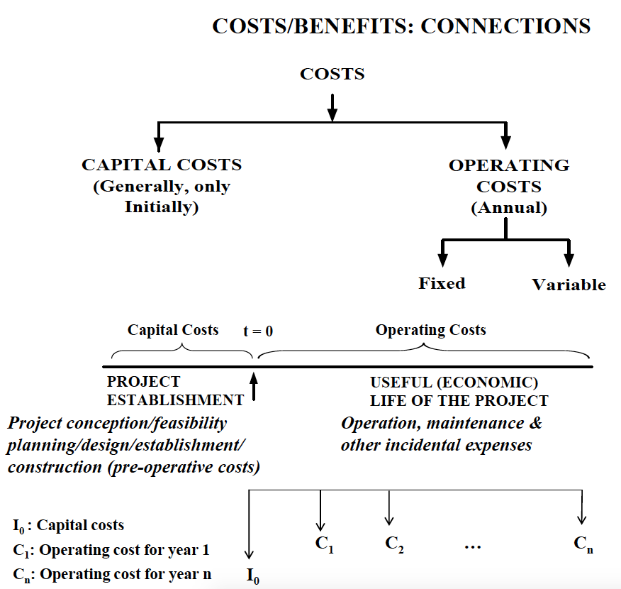 Costs/Benefits: Connections