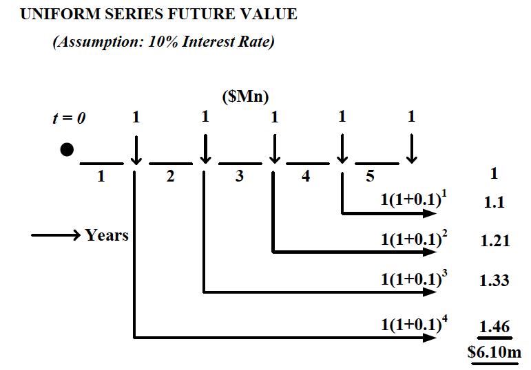 Uniform Series Future Value
