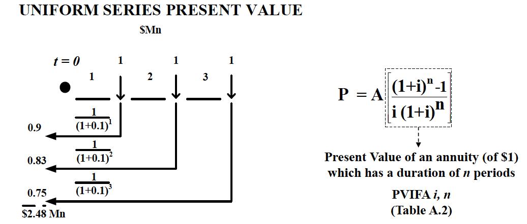 Uniform Series Present Value